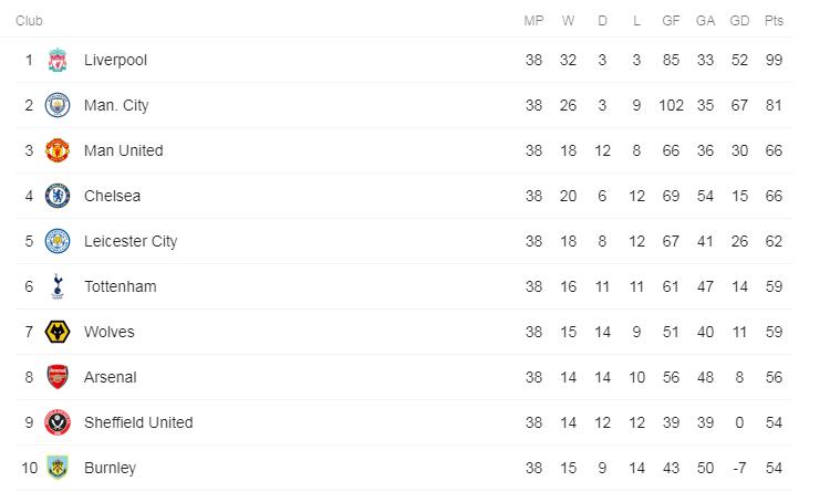 Arsenal vs Watford, Bye-Bye Liga Champions
