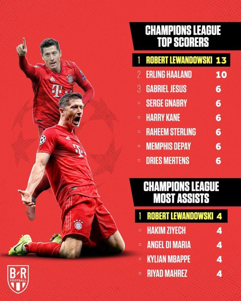 Top Skor Liga Champions, Lewandowski Nomor 1